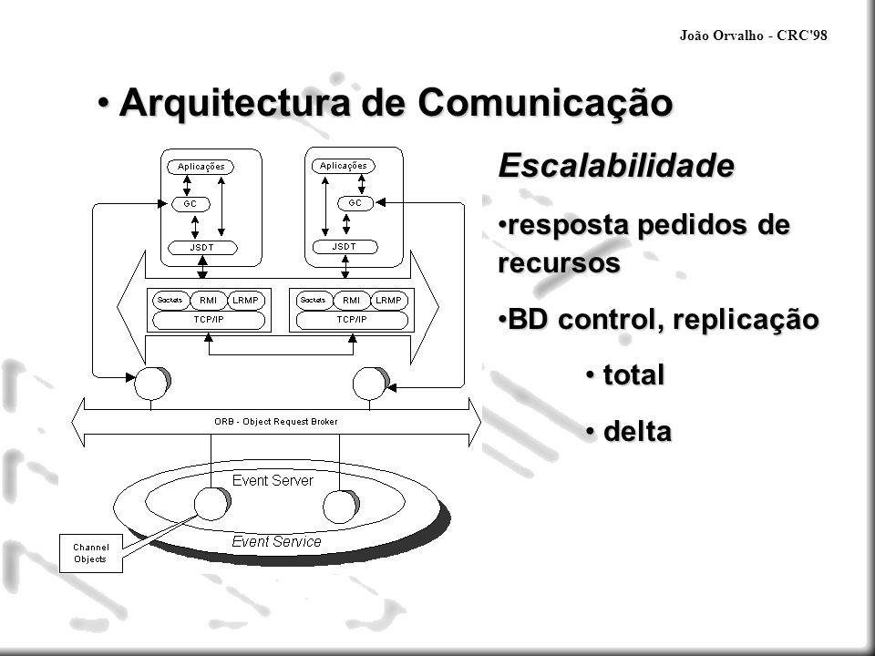 João Orvalho - CRC'98 Arquitectura de Comunicação Arquitectura de Comunicação Escalabilidade resposta pedidos de recursosresposta pedidos de recursos