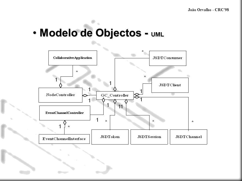 João Orvalho - CRC'98 Modelo de Objectos - UML Modelo de Objectos - UML