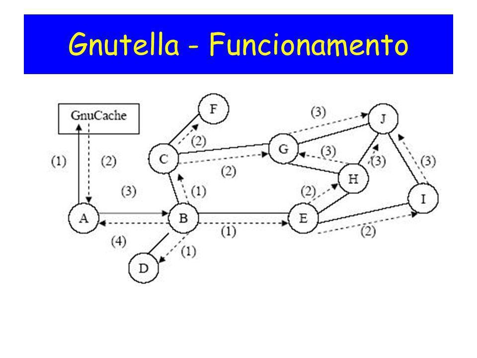 Gnutella - Funcionamento