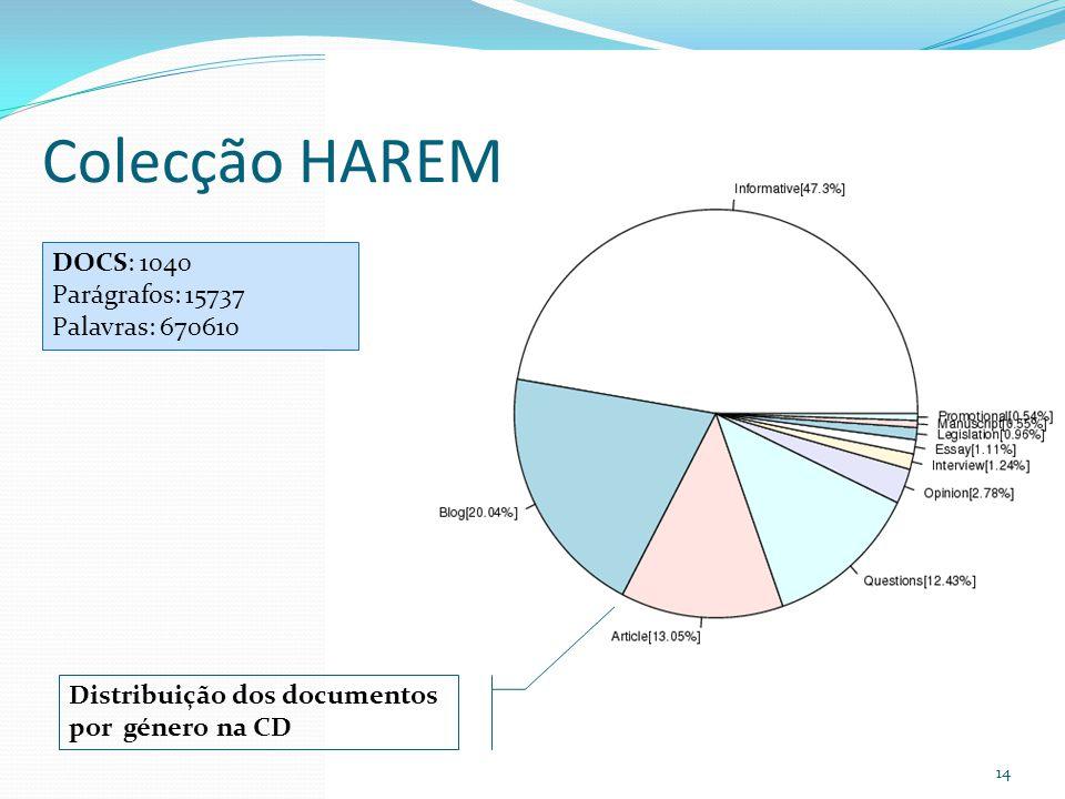 Colecção HAREM 14 Distribuição dos documentos por género na CD DOCS: 1040 Parágrafos: 15737 Palavras: 670610