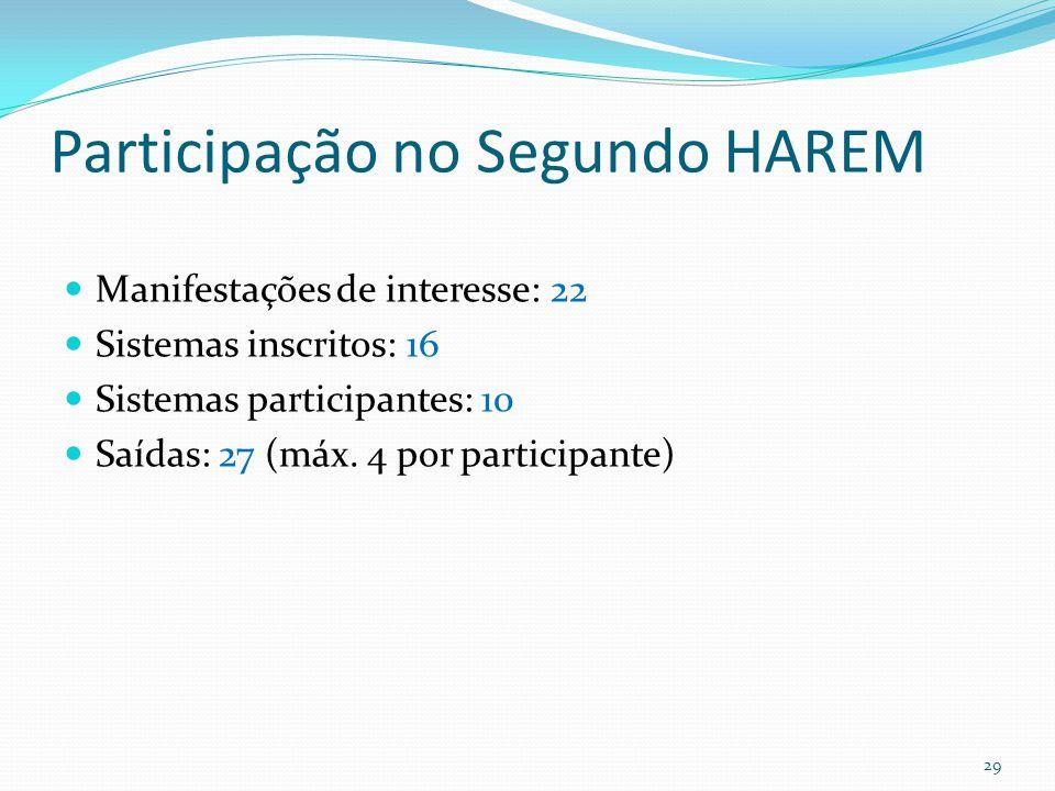 Participação no Segundo HAREM Manifestações de interesse: 22 Sistemas inscritos: 16 Sistemas participantes: 10 Saídas: 27 (máx.