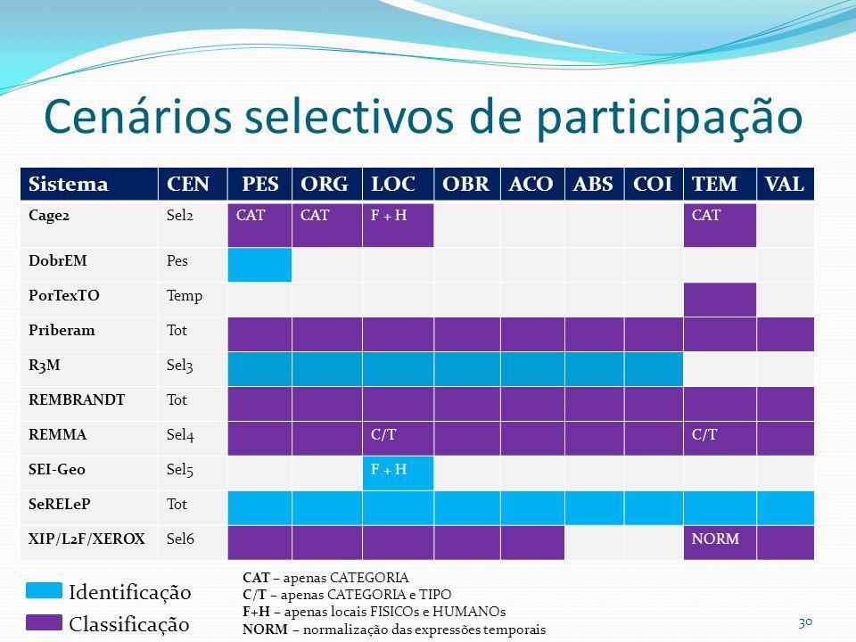 Cenários selectivos de participação SistemaCEN PESORGLOCOBRACOABSCOITEMVAL Cage2Sel2CAT F + HCAT DobrEMPes PorTexTOTemp PriberamTot R3MSel3 REMBRANDTTot REMMASel4C/T SEI-GeoSel5F + H SeRELePTot XIP/L2F/XEROXSel6NORM Identificação Classificação 30 CAT – apenas CATEGORIA C/T – apenas CATEGORIA e TIPO F+H – apenas locais FISICOs e HUMANOs NORM – normalização das expressões temporais