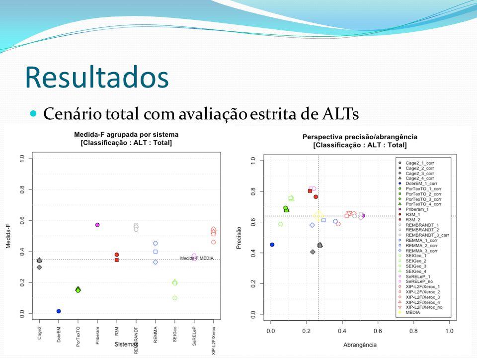 Resultados Cenário total com avaliação estrita de ALTs 31