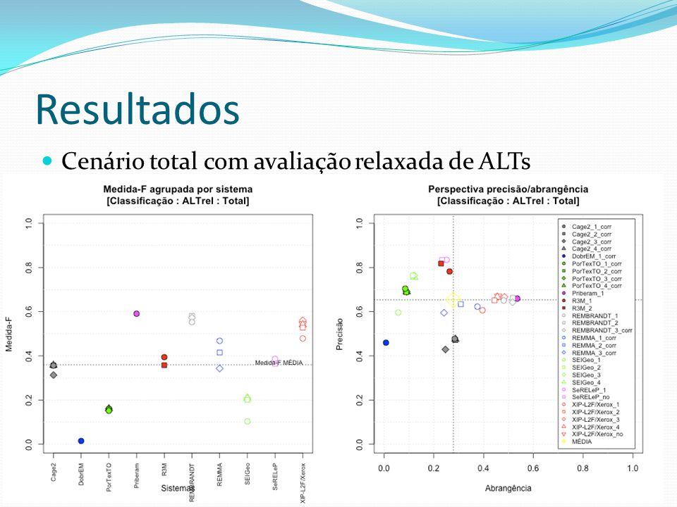 Resultados Cenário total com avaliação relaxada de ALTs 32