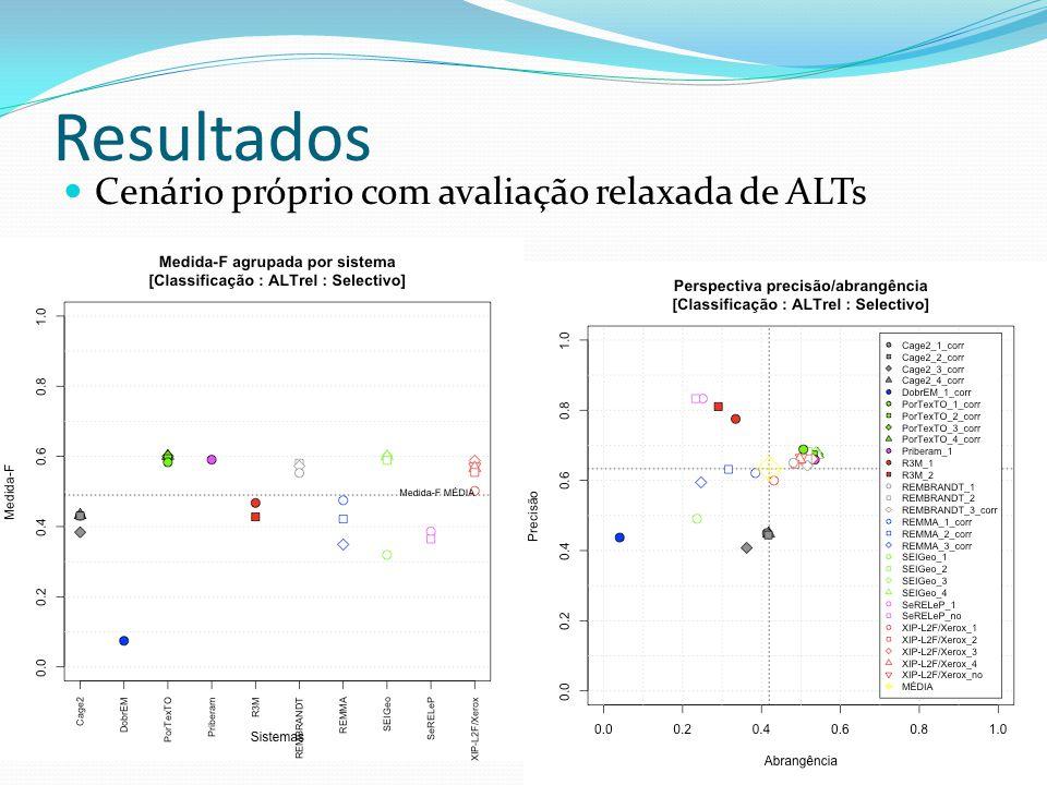 Resultados Cenário próprio com avaliação relaxada de ALTs 33