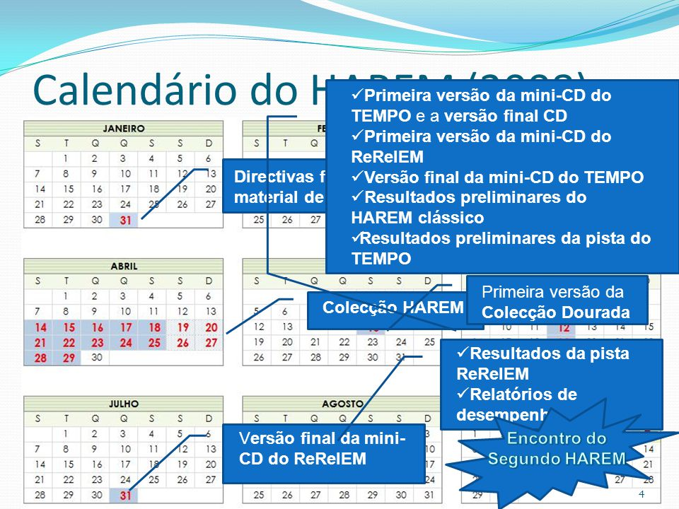Calendário do HAREM (2008) Directivas finais e material de treino Colecção HAREM Primeira versão da Colecção Dourada Primeira versão da mini-CD do TEMPO e a versão final CD Primeira versão da mini-CD do ReRelEM Versão final da mini-CD do TEMPO Resultados preliminares do HAREM clássico Resultados preliminares da pista do TEMPO Versão final da mini- CD do ReRelEM Resultados da pista ReRelEM Relatórios de desempenho 4
