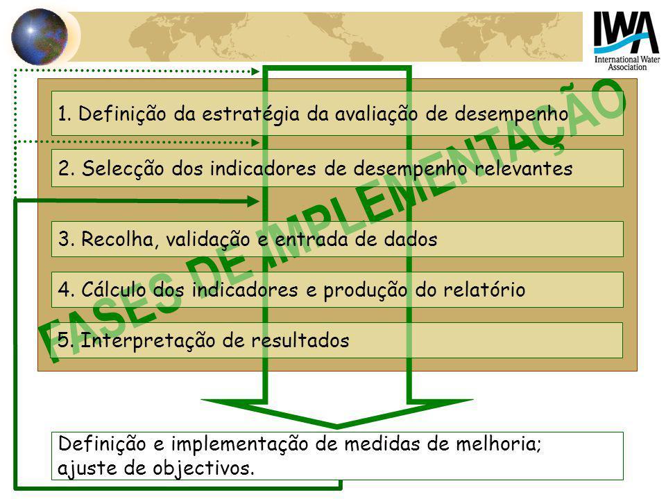 FASES DE IMPLEMENTAÇÃO 1. Definição da estratégia da avaliação de desempenho 2. Selecção dos indicadores de desempenho relevantes 3. Recolha, validaçã