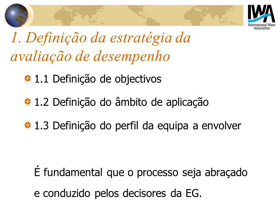1. Definição da estratégia da avaliação de desempenho 1.1 Definição de objectivos 1.2 Definição do âmbito de aplicação 1.3 Definição do perfil da equi