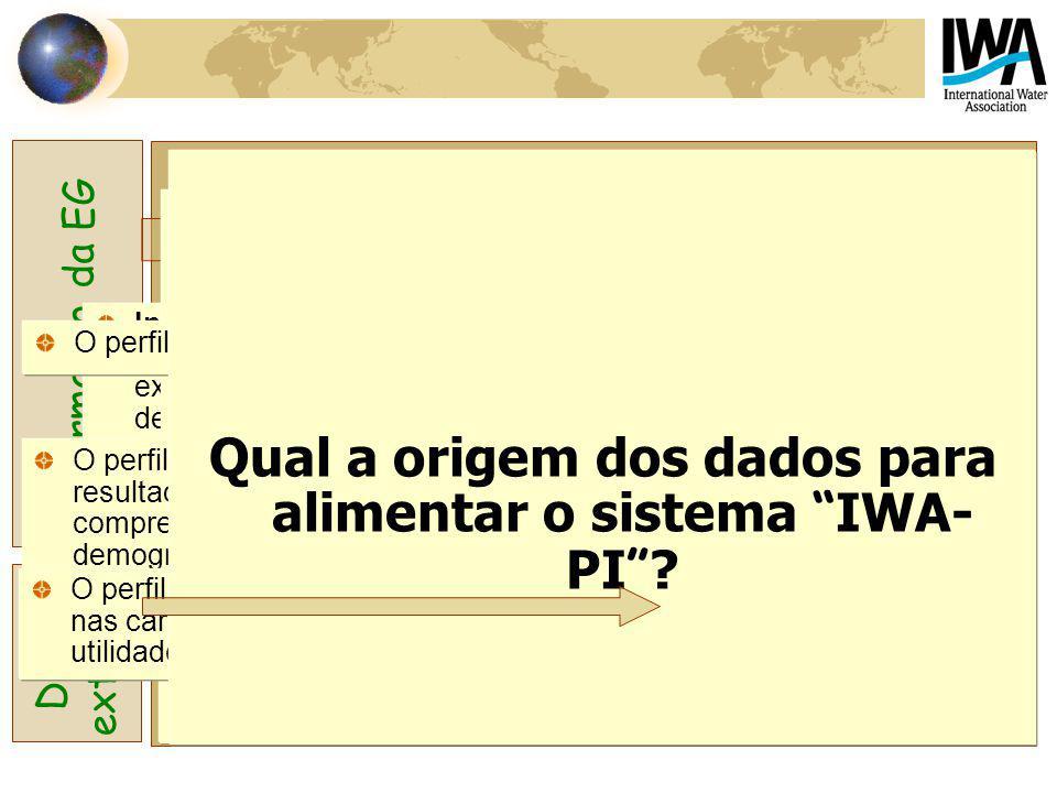 Sistema IWA-PI Informação de contexto Perfil da região Perfil da entidade gestora Perfil do sistema Indicadores de desempenho Informação da EG Dados e