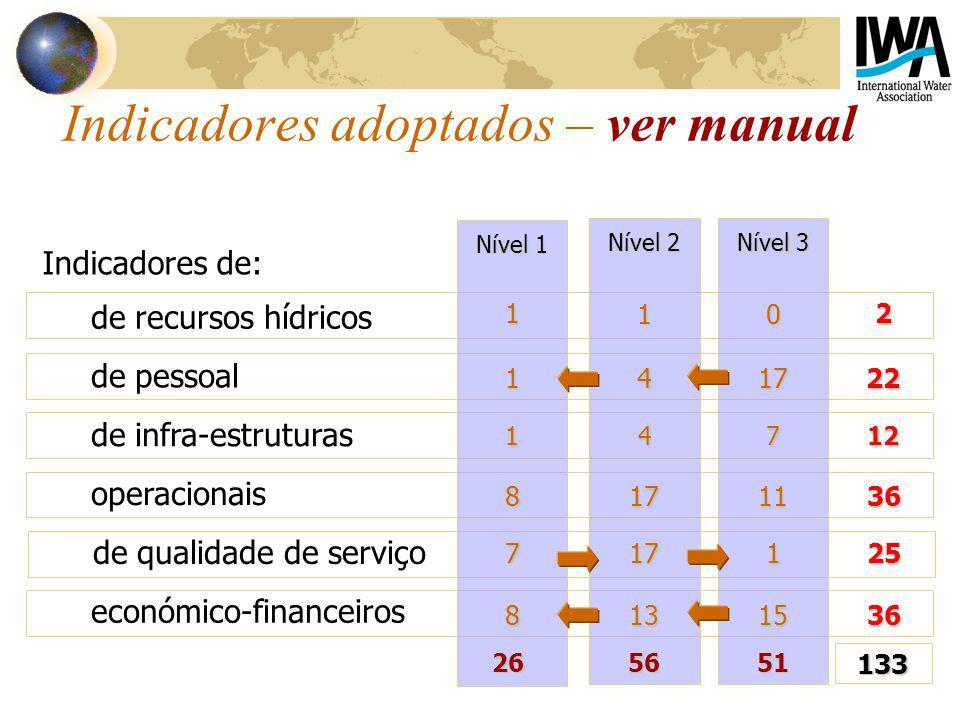 de recursos hídricos de pessoal de infra-estruturas operacionais de qualidade de serviço económico-financeiros Indicadores adoptados – ver manual Nível 1 Nível 2 Nível 3 117422 17412 8111736 711725 815133626 5156133 1012 Indicadores de: