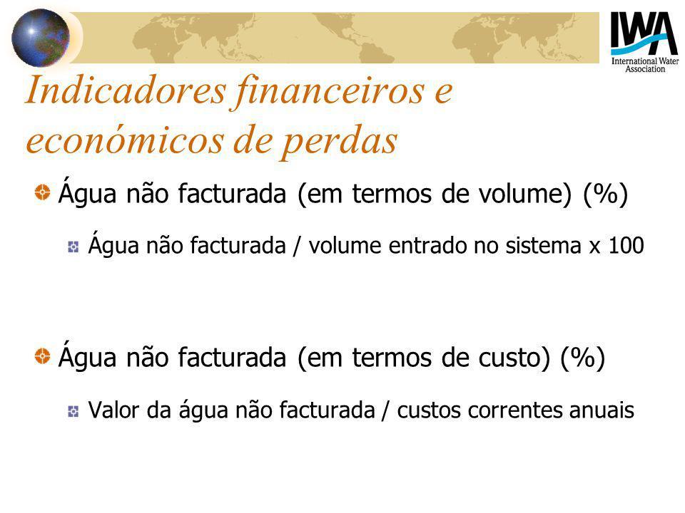Indicadores financeiros e económicos de perdas Água não facturada (em termos de volume) (%) Água não facturada / volume entrado no sistema x 100 Água