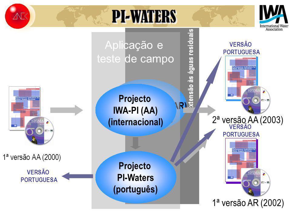 1ª versão AR (2002) Extensão às águas residuais Projecto IWA-PI AR) (internacional) Aplicação e teste de campo Projecto IWA-PI (AA) (internacional) 1ª versão AA (2000) Projecto PI-Waters (português) 2ª versão AA (2003) VERSÃO PORTUGUESA VERSÃO PORTUGUESA VERSÃO PORTUGUESAPI-WATERSPI-WATERS