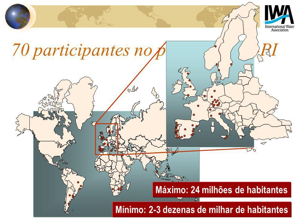 70 participantes no projecto IWA-PI Máximo: 24 milhões de habitantes Mínimo: 2-3 dezenas de milhar de habitantes