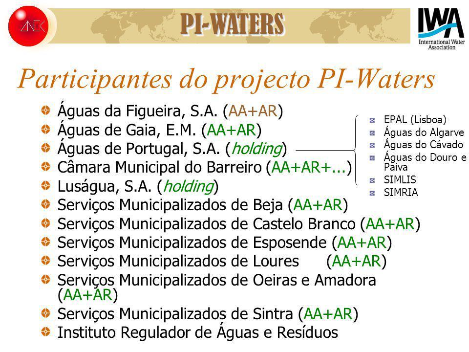 Participantes do projecto PI-Waters Águas da Figueira, S.A. (AA+AR) Águas de Gaia, E.M. (AA+AR) Águas de Portugal, S.A. (holding) Câmara Municipal do