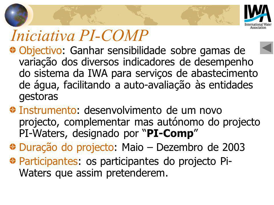 Iniciativa PI-COMP Objectivo: Ganhar sensibilidade sobre gamas de variação dos diversos indicadores de desempenho do sistema da IWA para serviços de abastecimento de água, facilitando a auto-avaliação às entidades gestoras Instrumento: desenvolvimento de um novo projecto, complementar mas autónomo do projecto PI-Waters, designado por PI-Comp Duração do projecto: Maio – Dezembro de 2003 Participantes: os participantes do projecto Pi- Waters que assim pretenderem.