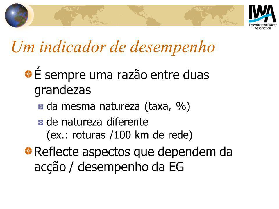 Indicador ambiental de perdas Ineficiência na utilização dos recursos hídricos (%) perdas reais / volume entrado no sistema x 100