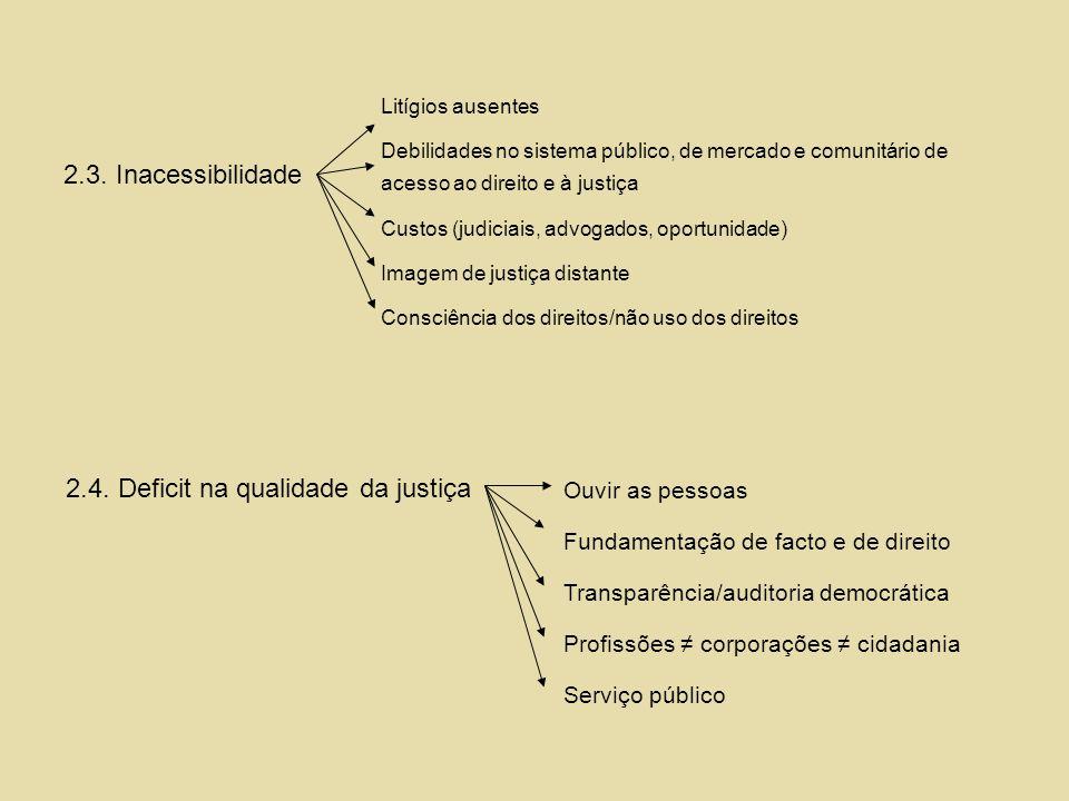 2.3. Inacessibilidade Litígios ausentes Debilidades no sistema público, de mercado e comunitário de acesso ao direito e à justiça Custos (judiciais, a