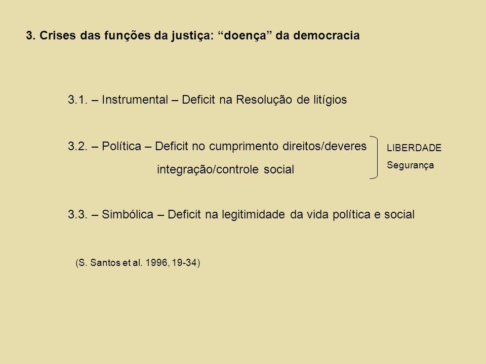 3. Crises das funções da justiça: doença da democracia 3.1. – Instrumental – Deficit na Resolução de litígios 3.2. – Política – Deficit no cumprimento
