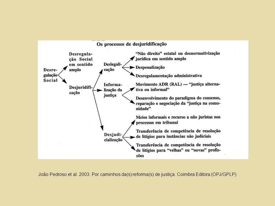 João Pedroso et al. 2003. Por caminhos da(s) reforma(s) de justiça. Coimbra Editora (OPJ/GPLP)