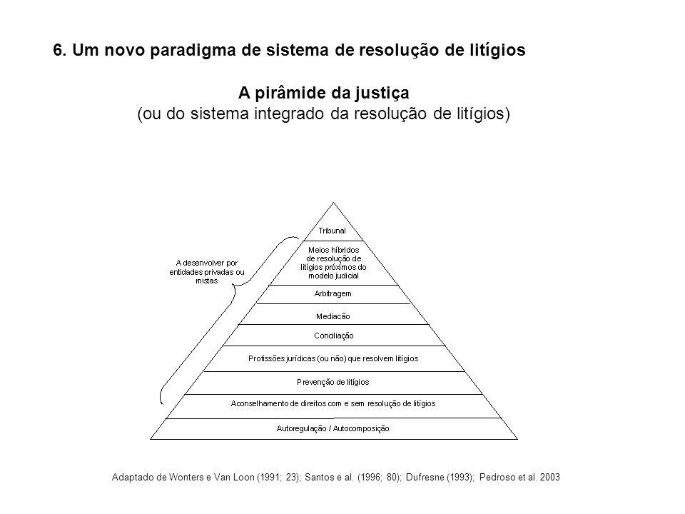 6. Um novo paradigma de sistema de resolução de litígios A pirâmide da justiça (ou do sistema integrado da resolução de litígios) Adaptado de Wonters