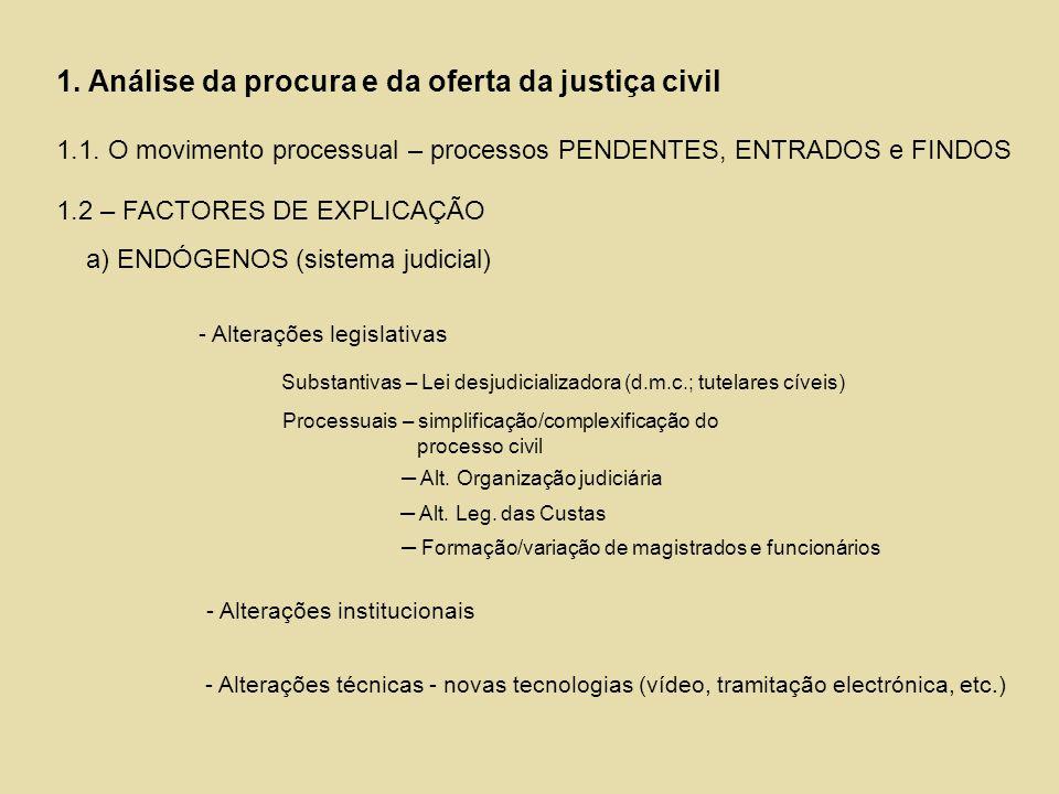 1. Análise da procura e da oferta da justiça civil 1.1. O movimento processual – processos PENDENTES, ENTRADOS e FINDOS 1.2 – FACTORES DE EXPLICAÇÃO a