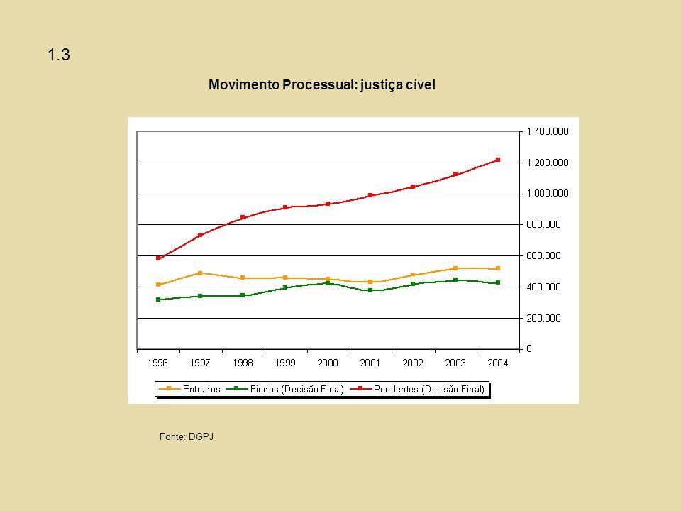 Movimento Processual: justiça cível Fonte: DGPJ 1.3