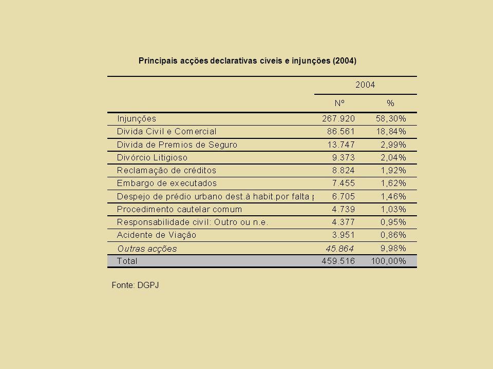 Principais acções declarativas cíveis e injunções (2004) Fonte: DGPJ