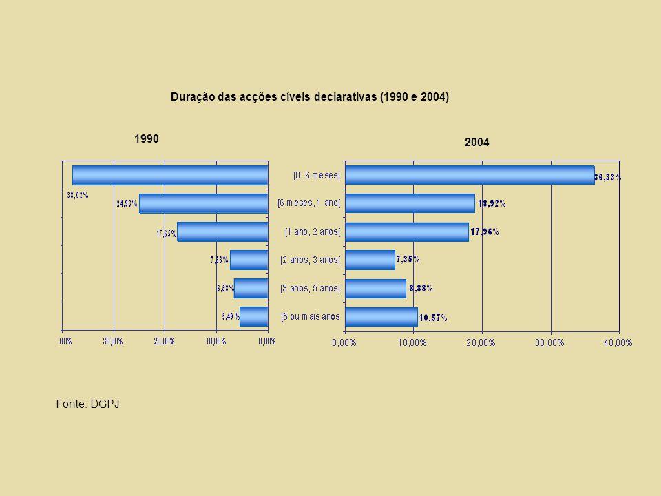 1990 2004 Duração das acções cíveis declarativas (1990 e 2004) Fonte: DGPJ