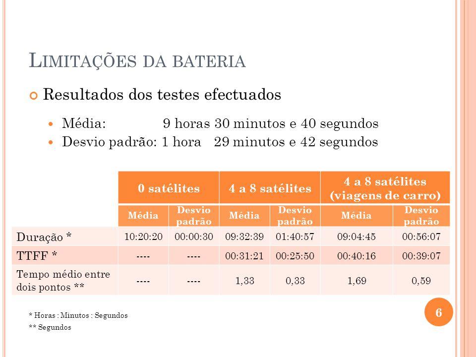 L IMITAÇÕES DA BATERIA Resultados dos testes efectuados Média: 9 horas 30 minutos e 40 segundos Desvio padrão: 1 hora 29 minutos e 42 segundos * Horas : Minutos : Segundos ** Segundos 6 0 satélites4 a 8 satélites (viagens de carro) Média Desvio padrão Média Desvio padrão Média Desvio padrão Duração * 10:20:2000:00:3009:32:3901:40:5709:04:4500:56:07 TTFF * ---- 00:31:2100:25:5000:40:1600:39:07 Tempo médio entre dois pontos ** ---- 1,330,331,690,59