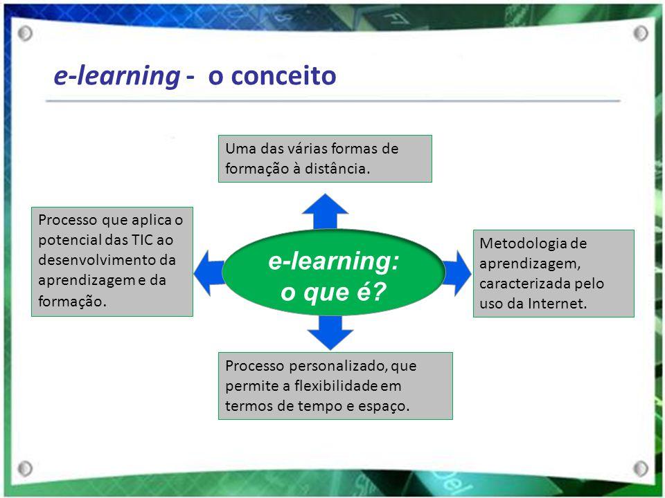 e-learning - o conceito Processo que aplica o potencial das TIC ao desenvolvimento da aprendizagem e da formação. Metodologia de aprendizagem, caracte