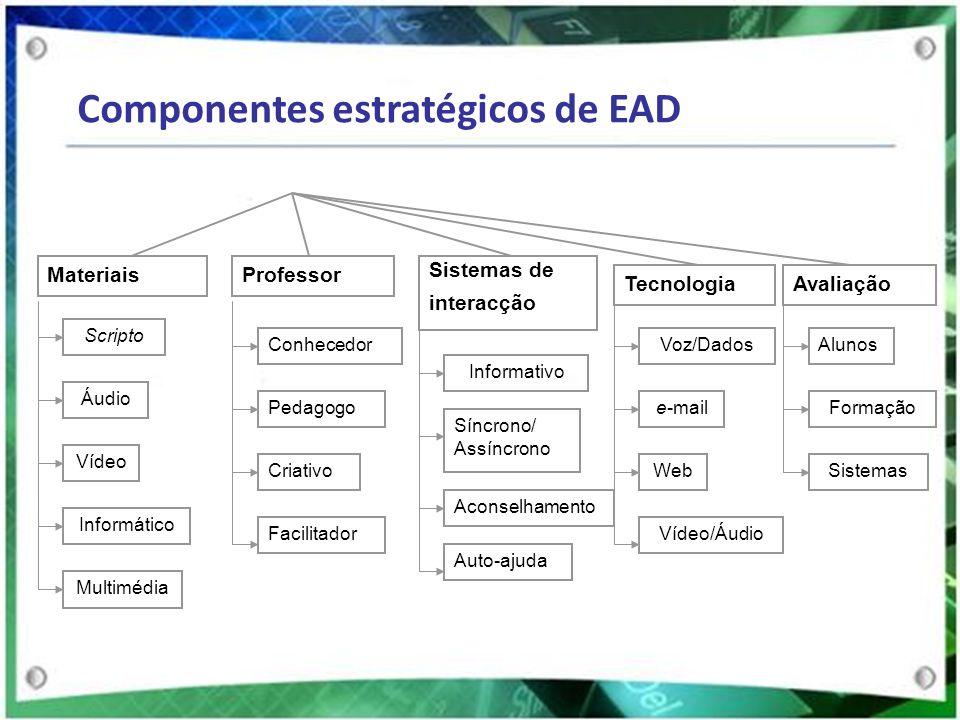 Sistemas de interacção TecnologiaAvaliação Materiais Scripto Áudio Vídeo Informático Multimédia Professor Conhecedor Pedagogo Criativo Facilitador Inf