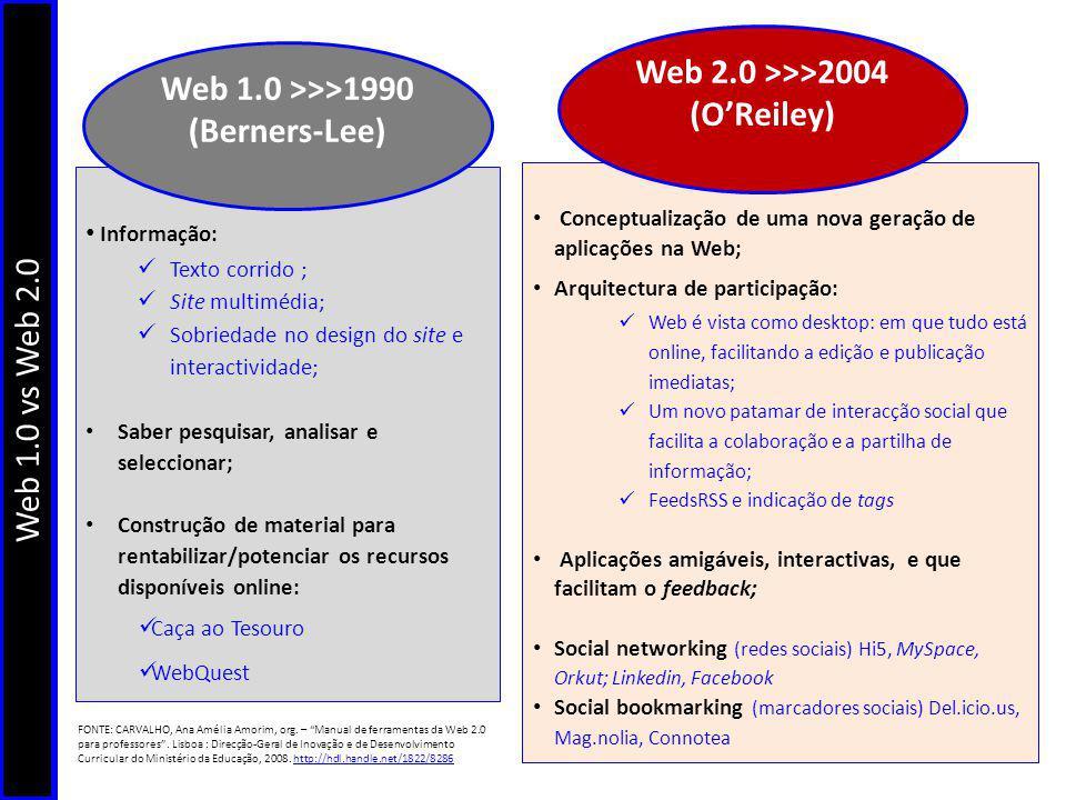 FONTE: http://web2.socialcomputingjournal.com/all_we_got_was_web_10_when_tim_bernerslee_actually_gave_us_w.htmhttp://web2.socialcomputingjournal.com/all_we_got_was_web_10_when_tim_bernerslee_actually_gave_us_w.htm FONTE: OReilly, Tim (2005).