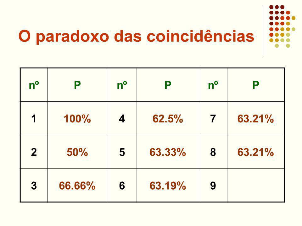 O paradoxo das coincidências nºP P P 1100%462.5%763.21% 250%563.33%863.21% 366.66%663.19%9