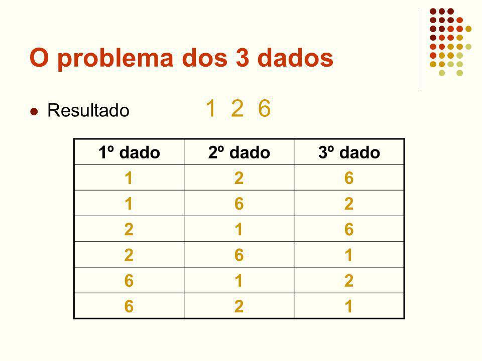 O problema dos 3 dados Resultado 1 2 6 1º dado2º dado3º dado 126 162 216 261 612 621