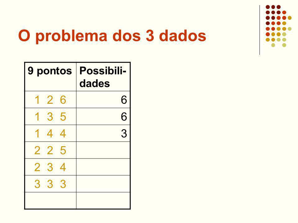 O problema dos 3 dados 9 pontosPossibili- dades 1 2 66 1 3 56 1 4 43 2 2 5 2 3 4 3 3 3