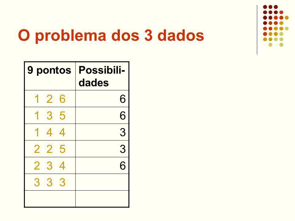 O problema dos 3 dados 9 pontosPossibili- dades 1 2 66 1 3 56 1 4 43 2 2 53 2 3 46 3 3 3