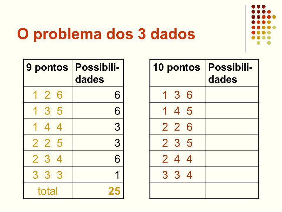 O problema dos 3 dados 9 pontosPossibili- dades 1 2 66 1 3 56 1 4 43 2 2 53 2 3 46 3 3 31 total25 10 pontosPossibili- dades 1 3 6 1 4 5 2 2 6 2 3 5 2 4 4 3 3 4