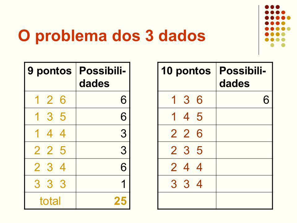 O problema dos 3 dados 9 pontosPossibili- dades 1 2 66 1 3 56 1 4 43 2 2 53 2 3 46 3 3 31 total25 10 pontosPossibili- dades 1 3 66 1 4 5 2 2 6 2 3 5 2 4 4 3 3 4