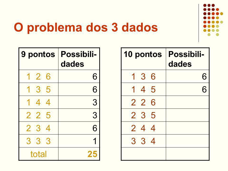 O problema dos 3 dados 9 pontosPossibili- dades 1 2 66 1 3 56 1 4 43 2 2 53 2 3 46 3 3 31 total25 10 pontosPossibili- dades 1 3 66 1 4 56 2 2 6 2 3 5 2 4 4 3 3 4