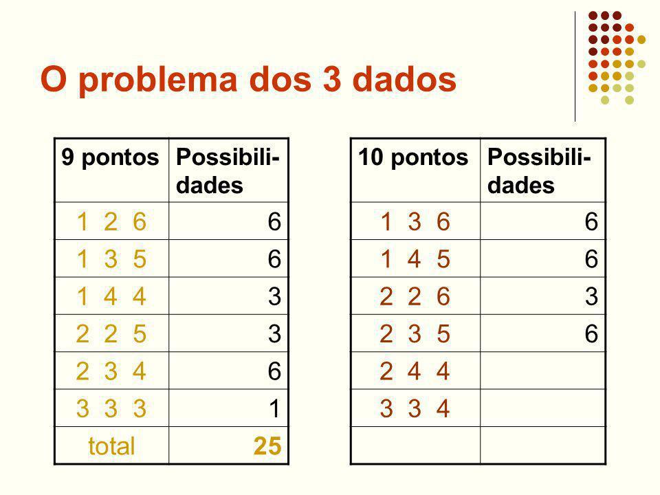 O problema dos 3 dados 9 pontosPossibili- dades 1 2 66 1 3 56 1 4 43 2 2 53 2 3 46 3 3 31 total25 10 pontosPossibili- dades 1 3 66 1 4 56 2 2 63 2 3 56 2 4 4 3 3 4