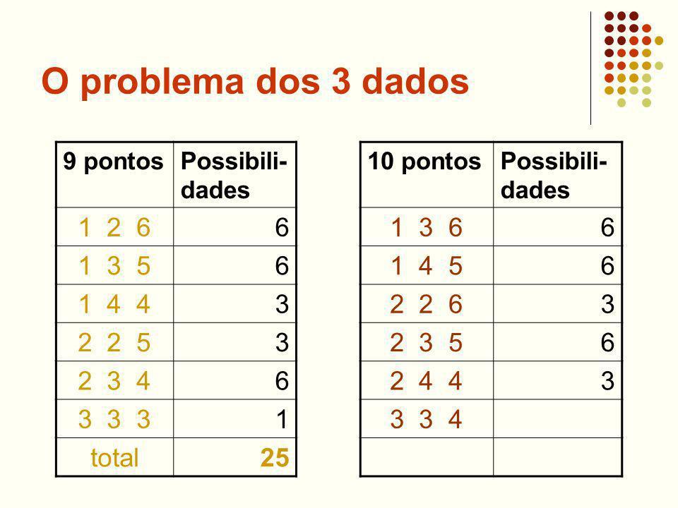 O problema dos 3 dados 9 pontosPossibili- dades 1 2 66 1 3 56 1 4 43 2 2 53 2 3 46 3 3 31 total25 10 pontosPossibili- dades 1 3 66 1 4 56 2 2 63 2 3 56 2 4 43 3 3 4
