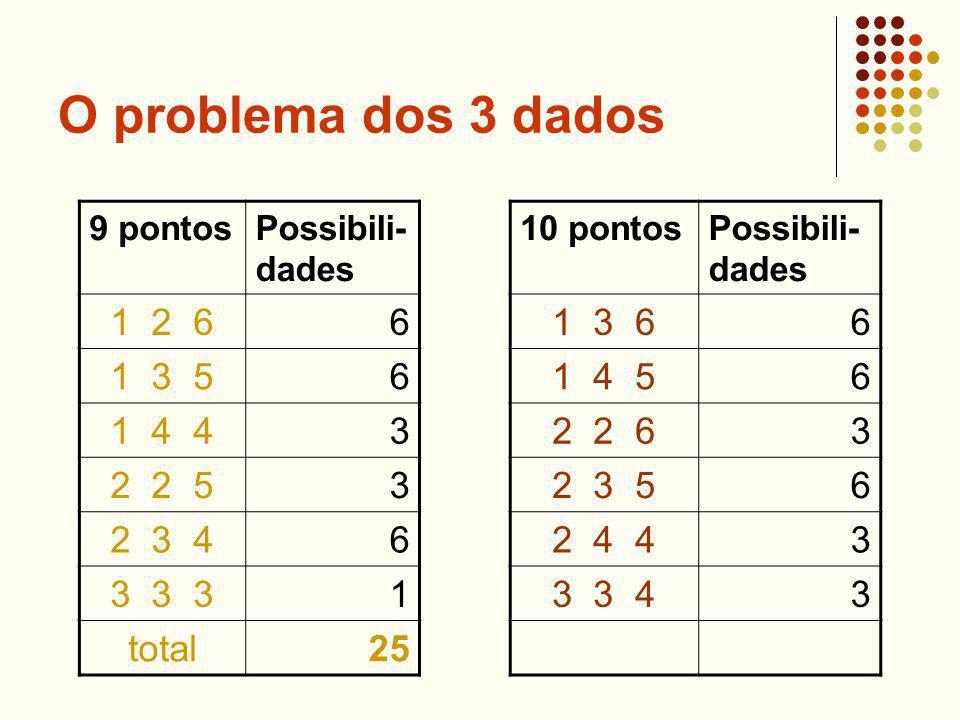 O problema dos 3 dados 9 pontosPossibili- dades 1 2 66 1 3 56 1 4 43 2 2 53 2 3 46 3 3 31 total25 10 pontosPossibili- dades 1 3 66 1 4 56 2 2 63 2 3 56 2 4 43 3 3 43
