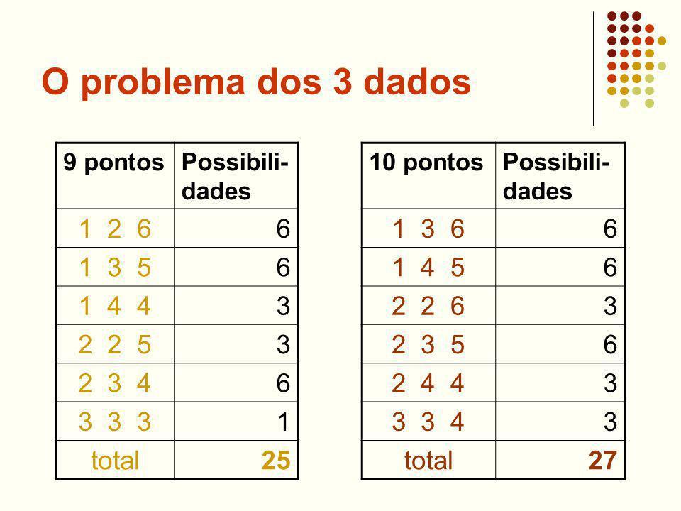 O problema dos 3 dados 9 pontosPossibili- dades 1 2 66 1 3 56 1 4 43 2 2 53 2 3 46 3 3 31 total25 10 pontosPossibili- dades 1 3 66 1 4 56 2 2 63 2 3 56 2 4 43 3 3 43 total27