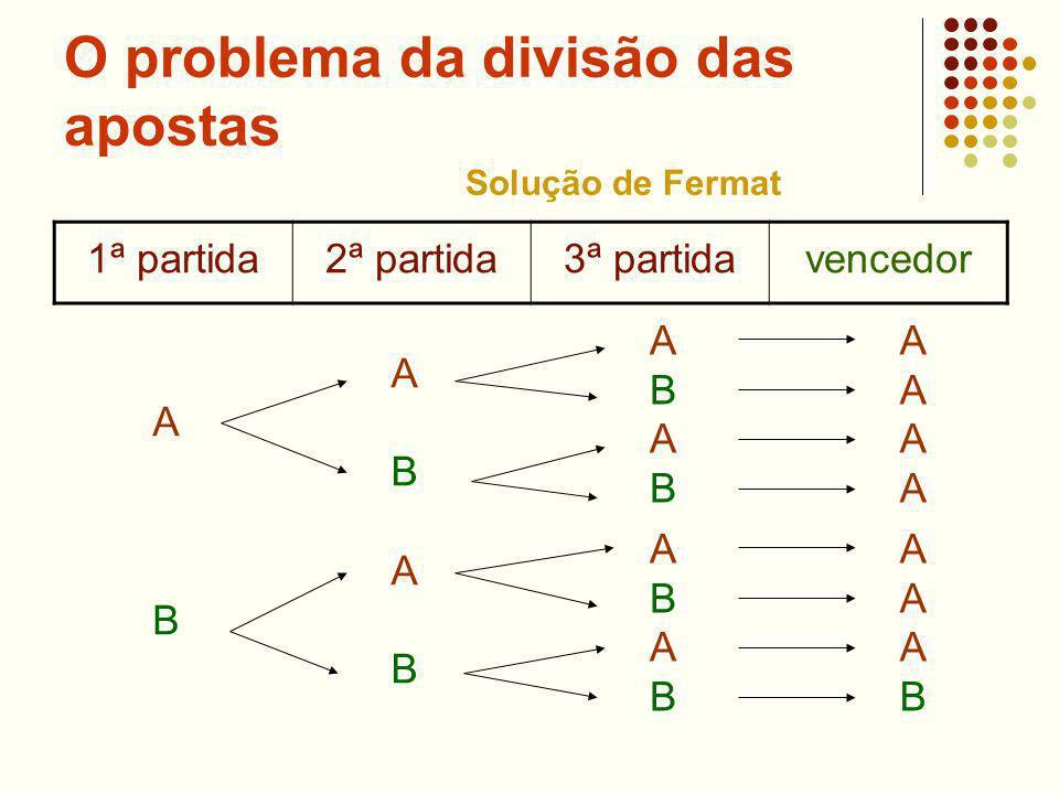 O problema da divisão das apostas 1ª partida2ª partida3ª partidavencedor A B A B A B A B A B ABABABAB A A A A A A A B Solução de Fermat