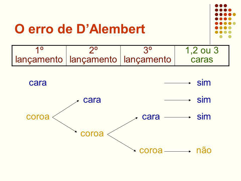 O erro de DAlembert 1º lançamento 2º lançamento 3º lançamento 1,2 ou 3 caras cara coroa cara coroa cara coroa sim não
