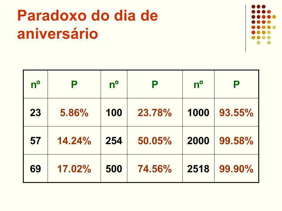 Paradoxo do dia de aniversário nºP P P 235.86%10023.78%100093.55% 5714.24%25450.05%200099.58% 6917.02%50074.56%251899.90%