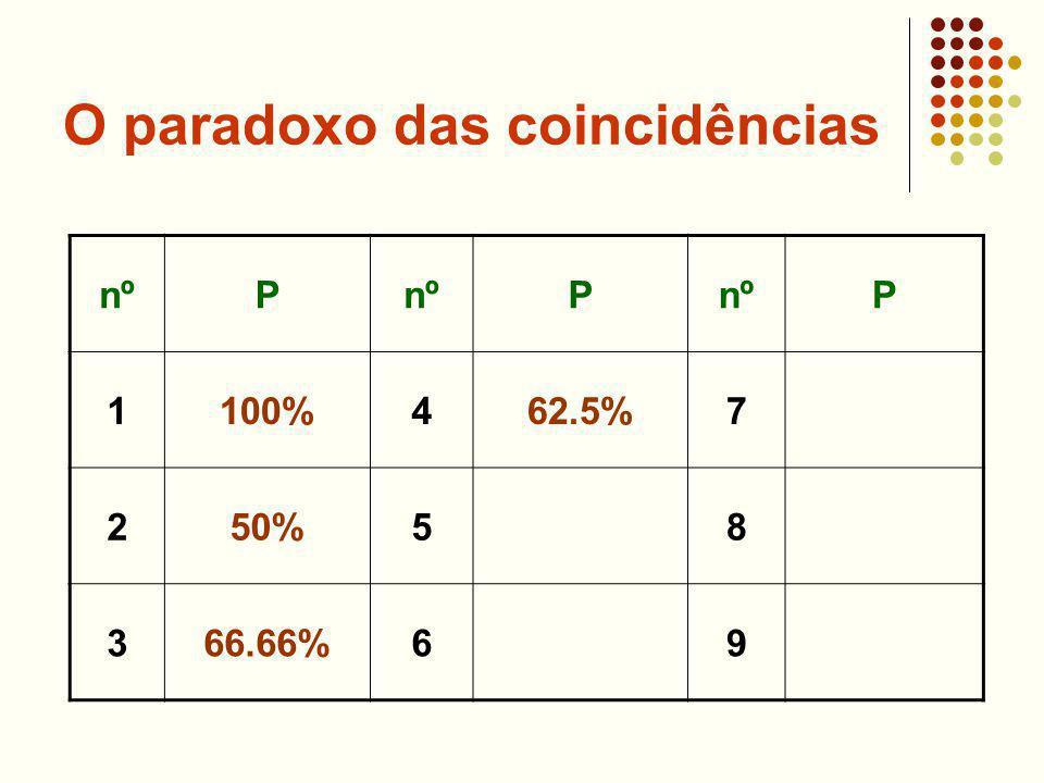 O paradoxo das coincidências nºP P P 1100%462.5%7 250%58 366.66%69