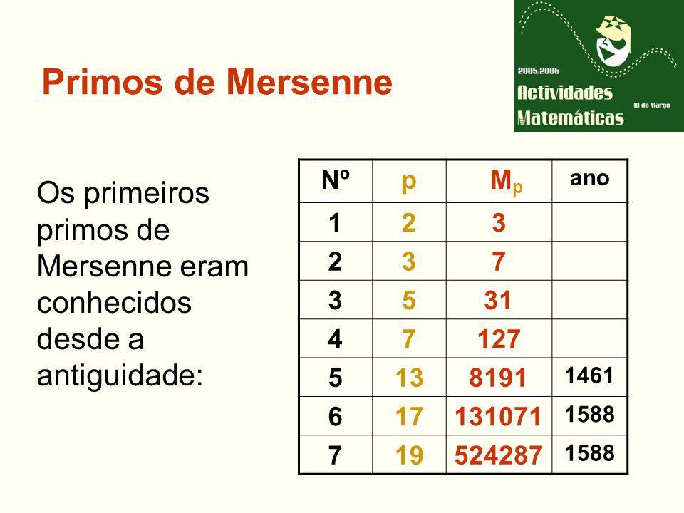 Primos de Mersenne Os primeiros primos de Mersenne eram conhecidos desde a antiguidade: Nºp M p ano 123 237 3531 47127 5138191 1461 617131071 1588 719524287 1588
