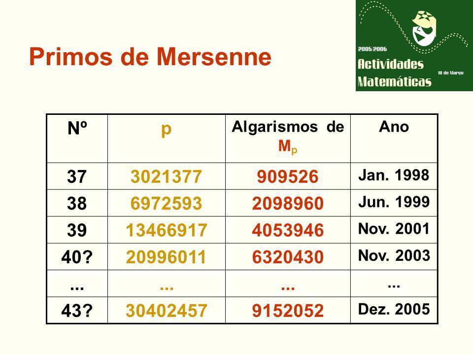 Primos de Mersenne Nºp Algarismos de M p Ano 373021377909526 Jan.