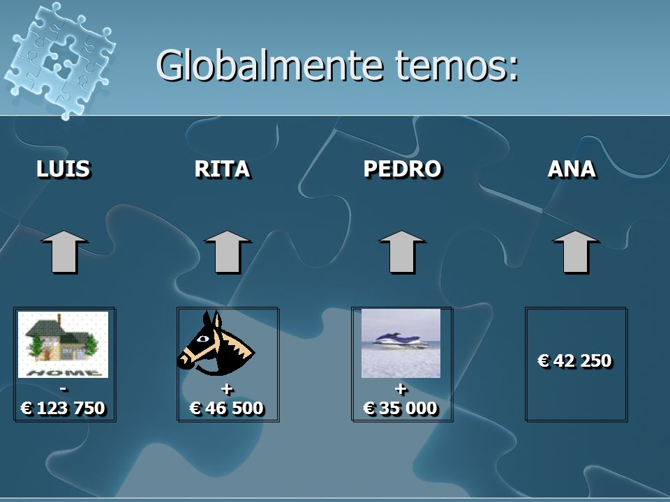 Globalmente temos: - 123 750 123 750- + 46 500 46 500+ + 35 000 35 000+ 42 250 42 250 LUISLUISRITARITAPEDROPEDROANAANA